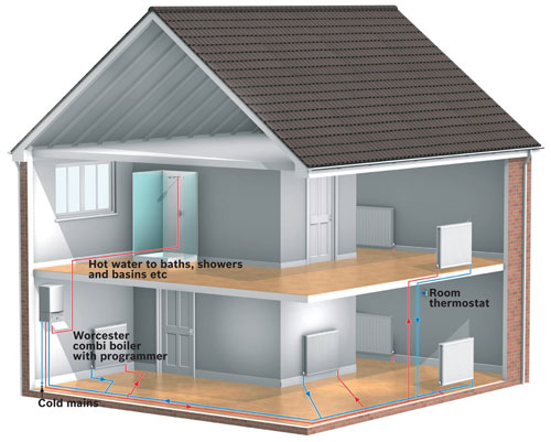 Worcester bosch group for New home heating systems