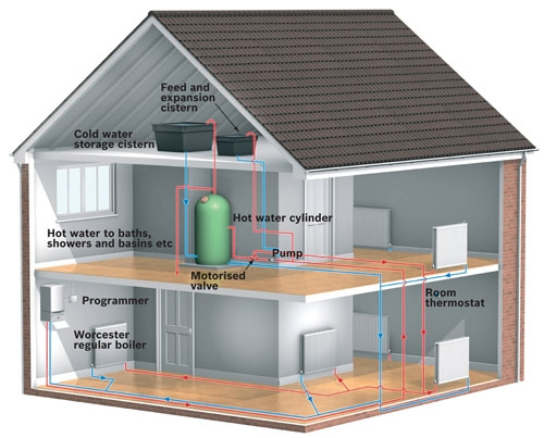 Worcester Bosch Group: house heating systems