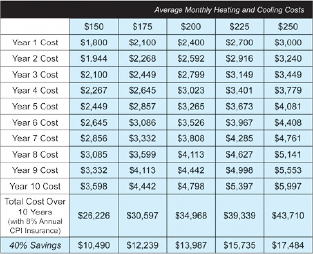 Average monthly heating and cooling costs and saving chart